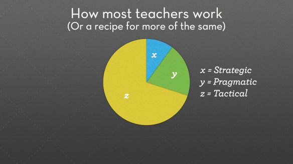How most teachers work.029