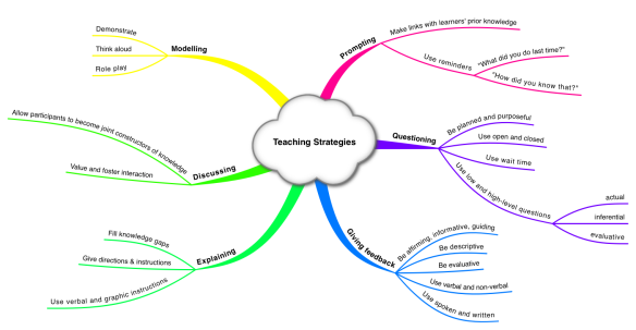 02 Teaching Strategies mind map
